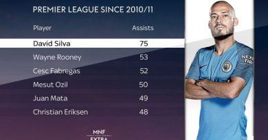 Thống kê những cầu thủ kiến tạo nhiều nhất trong 9 mùa bóng trở lại đây