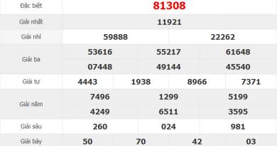 Dự đoán xổ số miền bắc ngày 31/10 siêu chuẩn từ các cao thủ