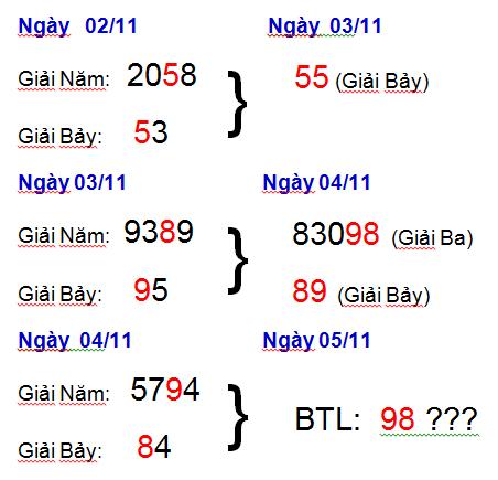 Tổng hợp cầu lô miền bắc ngày 05/11 chính xác tỷ lệ trúng 100%