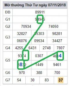 Tổng hợp cầu lô tô xổ số miền bắc ngày 08/11 chính xác
