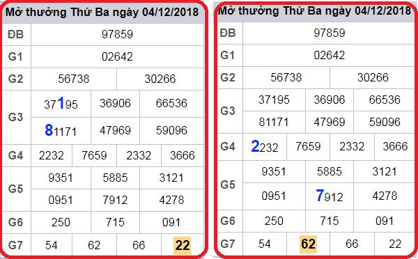 Phân tích xổ số miền bắc- xsmb thứ 5 nhận định kết quả