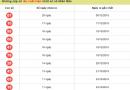 Phân tích kết quả xổ số dự đoán lô đẹp hôm nay 12/01 từ các chuyên gia