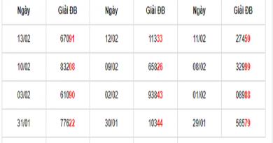 Cầu phân tích dự đoán lô tô siêu chuẩn xác ngày 14/02