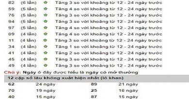 Thống kê tổng hợp kết quả xổ số tỉnh Phú yên ngày 20/05