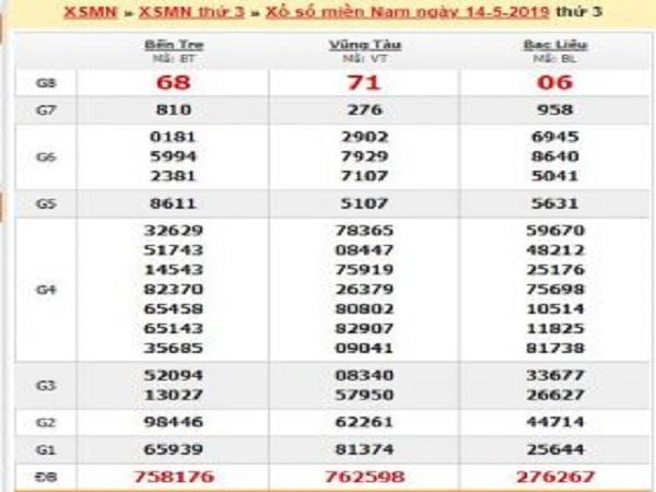 Bảng phân tích soi cầu nhận định con số may mắn trong xsmn ngày 22/07