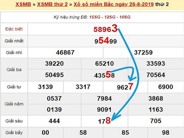Nhận định KQXSMB ngày 27/08 chính xác 100%