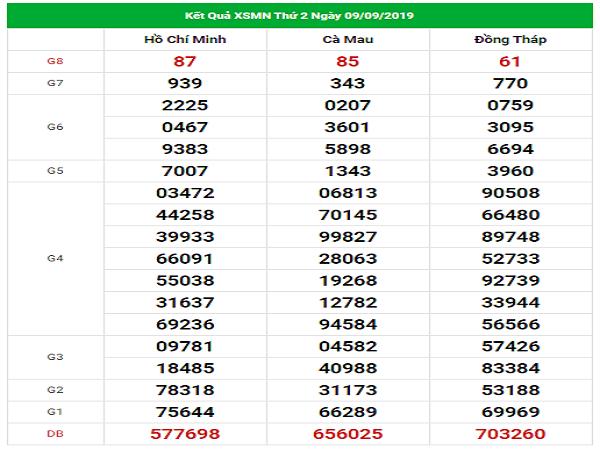 Phân tích dự đoán KQXSMN ngày 16/09 chuẩn xác