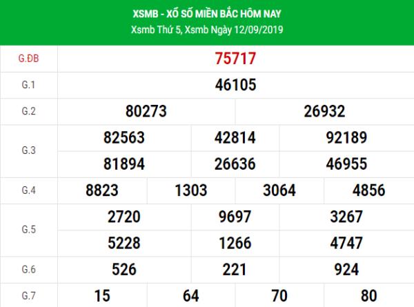 Đánh giá kết quả XSMB hôm nay ngày 13/09/2019