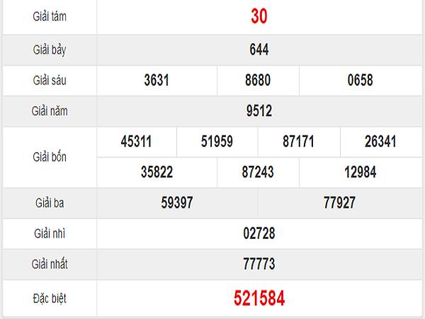 Quay thử kết quả xổ số miền Nam tỉnh Tây Ninh thứ 5: