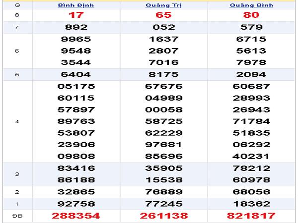 Nhận định lô tô xổ số miền trung ngày 12/12 chuẩn 99,9%