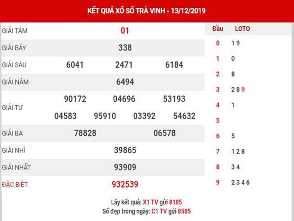Phân tích XSTV ngày 20/12/2019