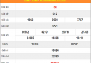 Thống kê xổ số Khánh Hòa thứ 4 ngày 19/2/2020