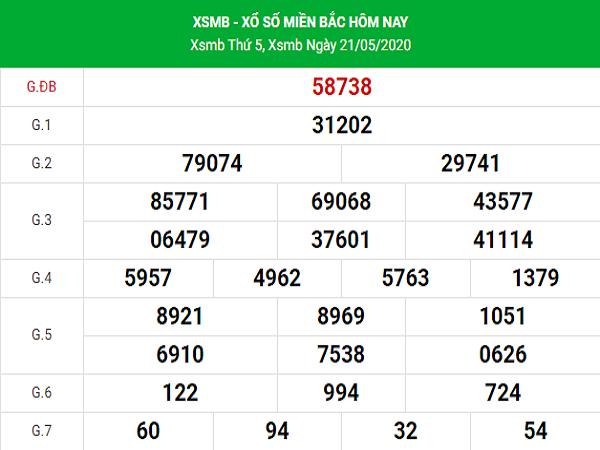 Phân tích KQXSMB- xổ số miền bắc thứ 6 ngày 22/05