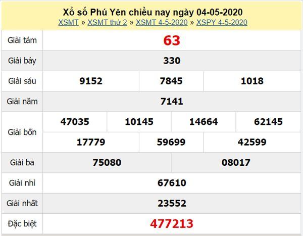 Dự đoán XSPY 11/5/2020 - KQXS Phú Yên thứ hai