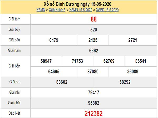 Phân tích XSBD 22/5/2020