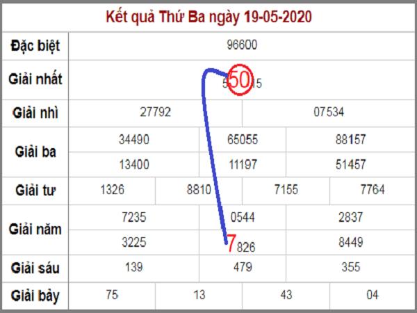 soi-cau-dong-bach-thu-lo-roi-mien-bac-3-ngay-qua-den-20-5-2020-min