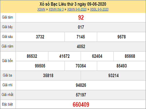 Dự đoán XSBL 16/6/2020