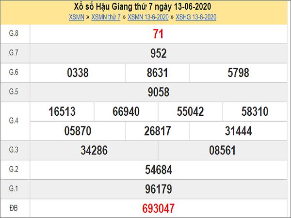 Dự đoán xổ số Hậu Giang 20-06-2020