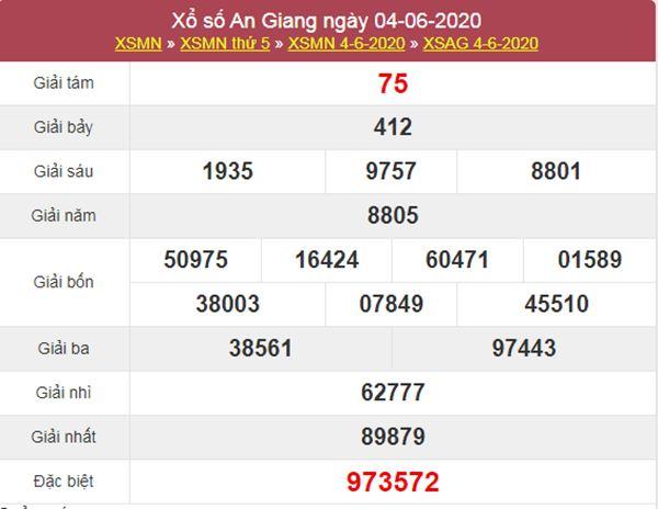 Thống kê XSAG 11/6/2020 chốt KQXS An Giang thứ 5