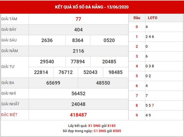 Dự đoán kết quả XS Đà Nẵng thứ 4 ngày 17-6-2020
