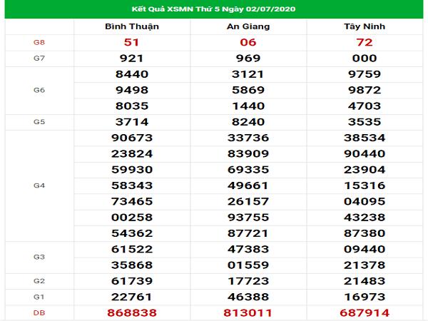 Bảng KQXSMN- Thống kê xổ số miền nam ngày 09/07 chuẩn xác