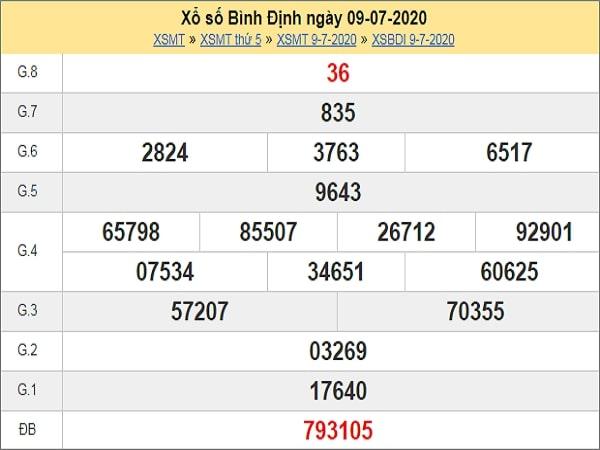 Dự đoán XSBDI 16/7/2020