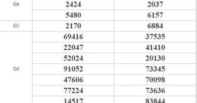 Thống kê KQXSMT 20/7/2020 - KQXS miền Trung thứ 2