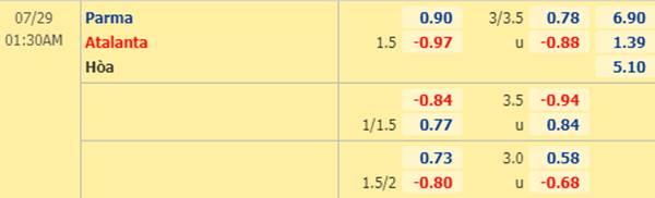 Tỷ lệ kèo giữa Parma vs Atalanta