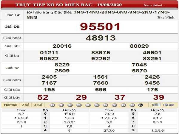 Soi cầu KQXSMB- xổ số miền bắc thứ 5 ngày 20/08 của các chuyên gia