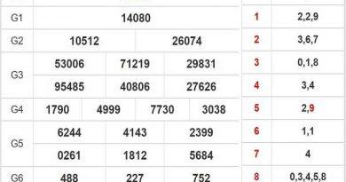 Thống kê KQXSMB- xổ số miền bắc ngày 26/08 tỷ lệ trúng cao