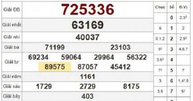 Thống kê KQXSQN- xổ số quảng nam ngày 01/09/2020 chắc trúngkê KQXSQN- xổ số quảng nam ngày 01/09/2020 chắc trúng