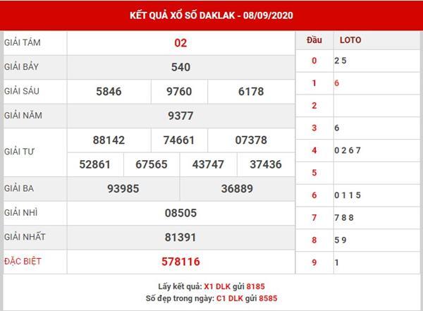 Thống kê kết quả xổ số Daklak thứ 3 ngày 15-9-2020
