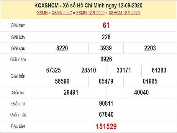 Dự đoán XSHCM 14/9/2020