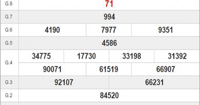 Phân tích KQXSGL ngày 18/09- Phân tích xổ số gia lai thứ 6 chính xác