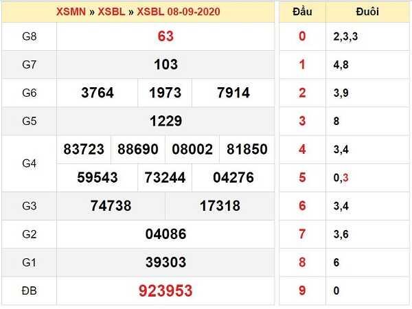 Nhận định KQXSBL- xổ số bạc liêu thứ 3 ngày 15/09/2020 tỷ lệ trúng lớn