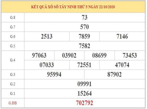 Dự đoán XSTN ngày 29/10/2020 dựa trên phân tích KQXSTN kỳ trước