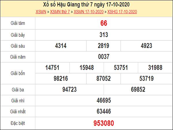 Phân tích XSHG 24/10/2020