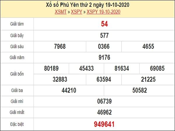 Phân tích XSPY 26/10/2020