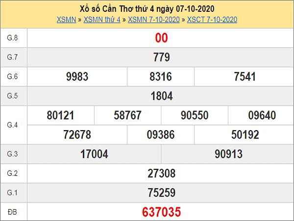 Nhận định KQXSCT ngày 14/10/2020 - xổ số cần thơ cụ thể
