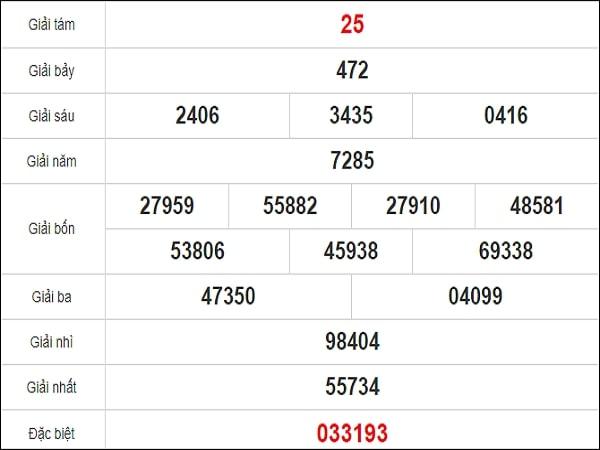 Quay thử xổ số Phú Yên chiều nay ngày 26 tháng 10 năm 2020