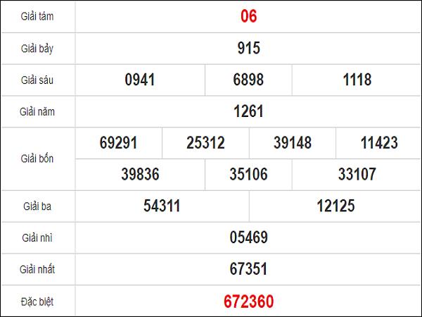 Quay thử xổ số Quảng Nam ngày 27 tháng 10 năm 2020