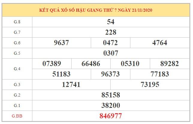 Phân tích KQXSHG ngày 28/11/2020 dựa trên kết quả kỳ trước