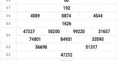 Thống kê KQXSDT ngày 02/11/2020- xổ số đồng tháp chi tiết