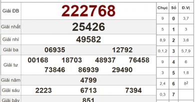 Tổng hợp phân tích KQXSDN ngày 04/11/2020- xổ số đồng nai