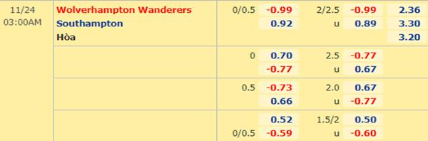 Kèo bóng đá giữa Wolves vs Southampton