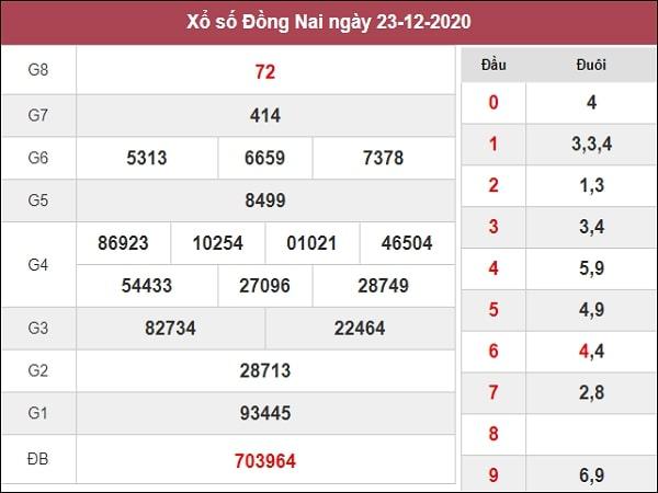 Nhận định XSDN 30/12/2020