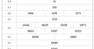 Phân tích KQXSBD ngày 25/12/2020 dựa trên kết quả kì trước