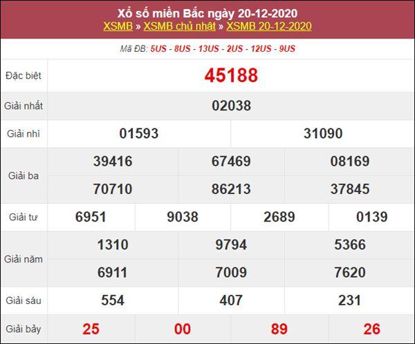 Phân tích XSMB 21/12/2020 nổ lô miền Bắc thứ 2 siêu chuẩn