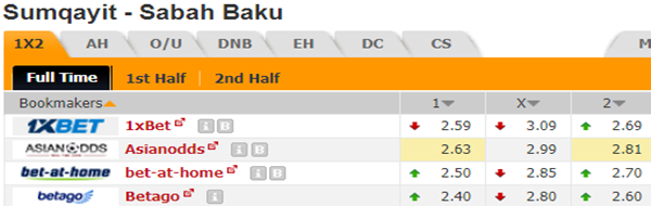 Kèo bóng đá giữa Sumqayit vs Sabah Baku