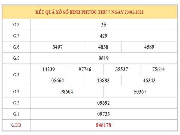 Dự đoán XSBP ngày 30/1/2021 dựa trên kết quả kì trước